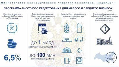 Семён Вуйменков: «6,5 процента – окончательный параметр – дополнительные сборы или комиссии отсутствуют»