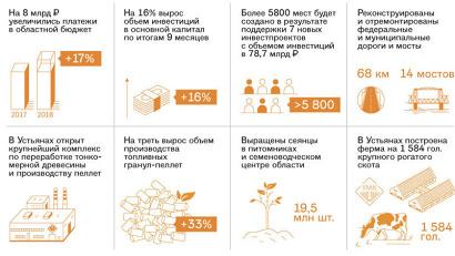Экономика и промышленность