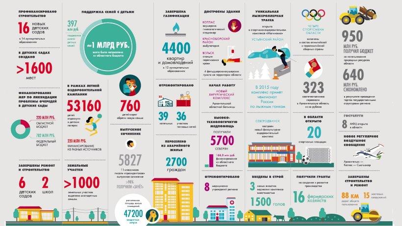 Успехи и достижения Архангельской области - успехи и достижения каждого из нас