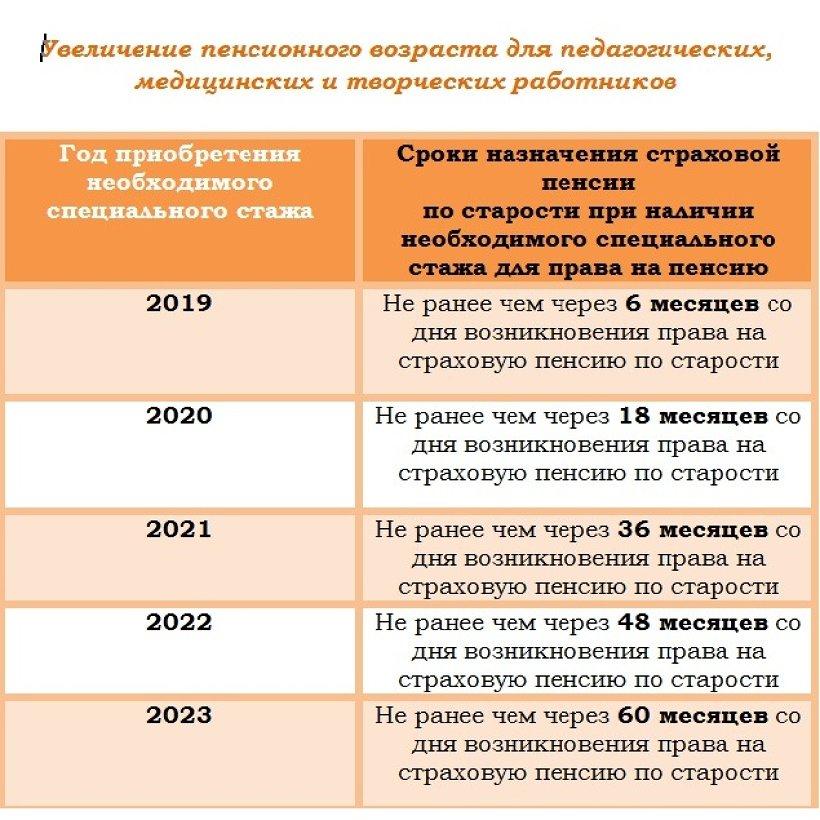 принятый закон о пенсионном возрасте 2020